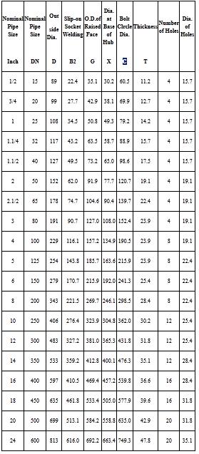 Thông số kỹ thuật mặt bích tiêu chuẩn BS 16.5