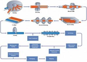 Quy trình sản xuất ống thép đúc